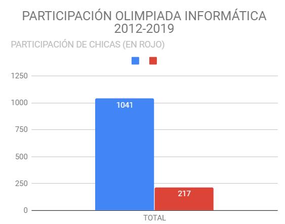 Olimpiada-informatica-grafico-participacion-femenina-2012-2019-total
